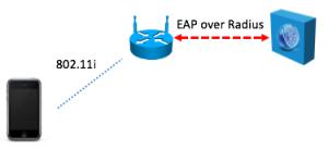 EAP over Radius