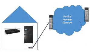 Roles of IoT